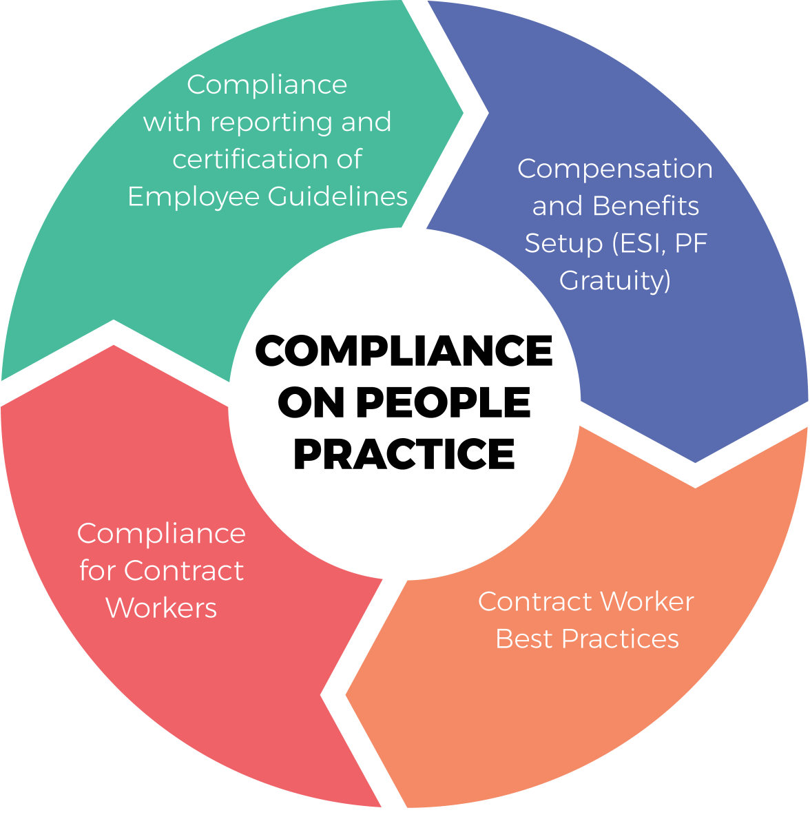 Compliance on People Practice of Shrofile